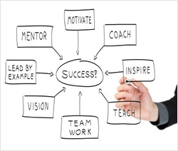 Would your team benefit from motivational business coaching?